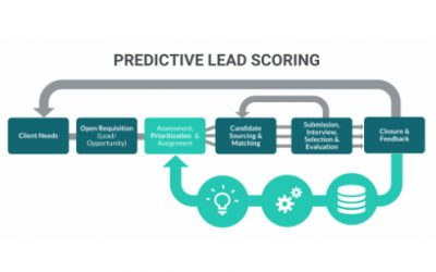Lead prioritization with predictive analytics in recruitment