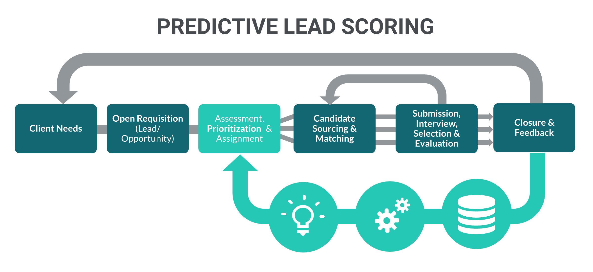 Lead prioritization with predictive analytics in recruitment ...